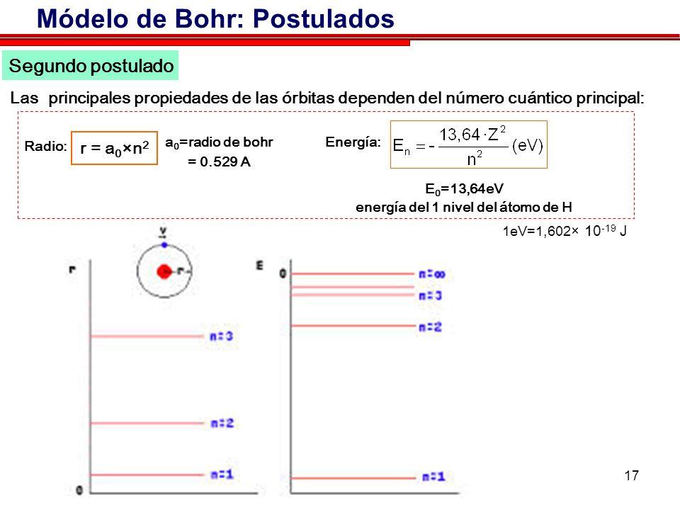 17 Segundo postulado Las principales propiedades de las órbitas dependen del número cuántico principal: r = a 0 ×n 2 Módelo de Bohr: Postulados a 0 =radio de bohr = 0.529 A animación Radio: E 0 =13,64eV energía del 1 nivel del átomo de H Energía: 1eV=1,602 × 10 -19 J