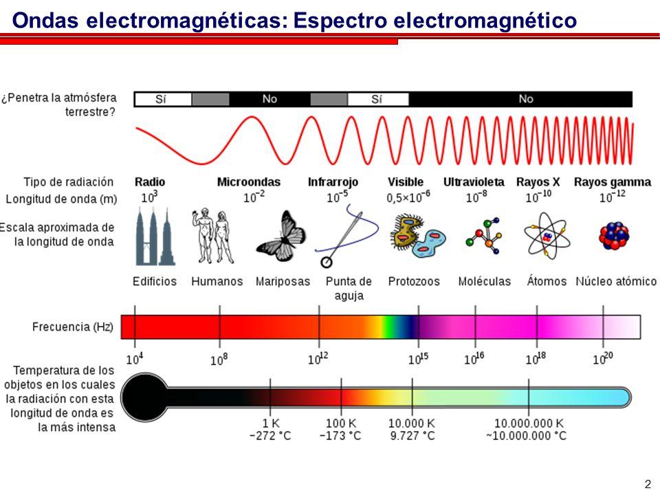 3 TIPO DE RADIACION Intervalos de las longitudes de onda Rayos Gamma Inferiores a 10 -2 nanómetros Rayos X Entre 10 -2 nanómetros y 15 nanómetros Ultravioleta Entre 15 nanómetros y 4×10 2 nanómetros ESPECTRO VISIBLE entre 4×10 2 nanómetros y 7,8×10 2 nanómetros (4000 Ángstrom y 7800 Ángstrom) Infrarrojo Entre 7,8×10 2 nanómetros y 10 6 nanómetros Microondas Entre 10 6 nanómetros y 3×10 8 nanómetros Ondas de Radio Mayores de 3×10 8 nanómetros Ondas electromagnéticas: Espectro electromagnético