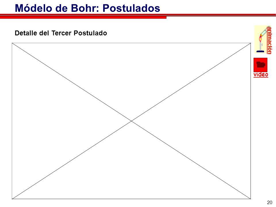 20 Detalle del Tercer Postulado video animación Módelo de Bohr: Postulados