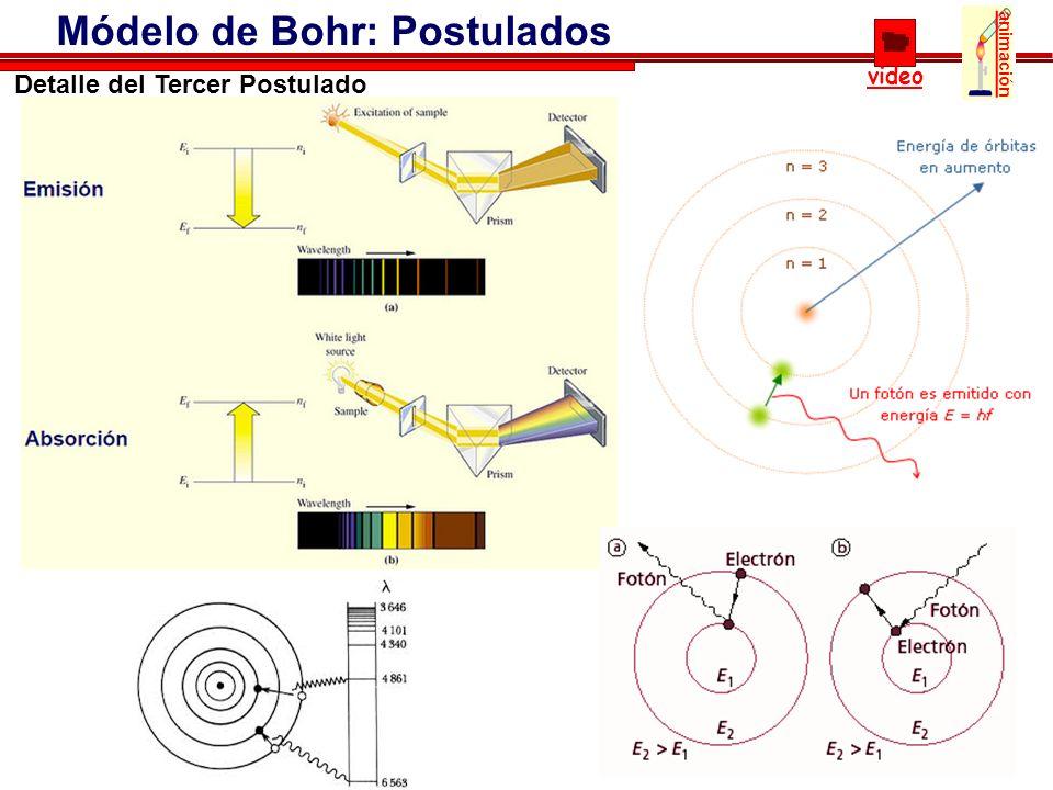 21 Módelo de Bohr: Postulados video animación Detalle del Tercer Postulado