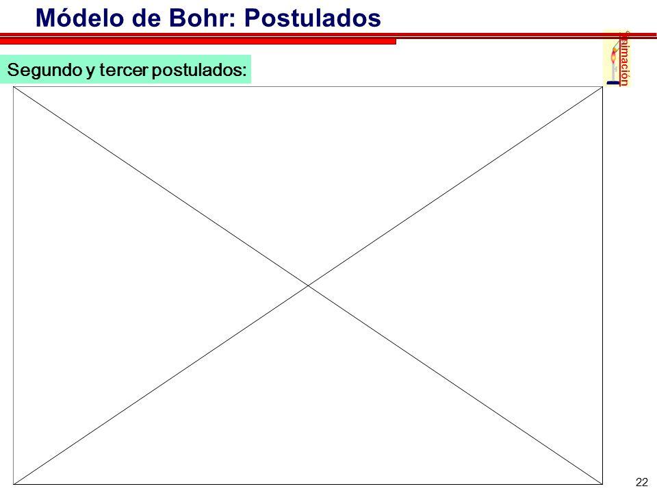 22 Segundo y tercer postulados: animación Módelo de Bohr: Postulados