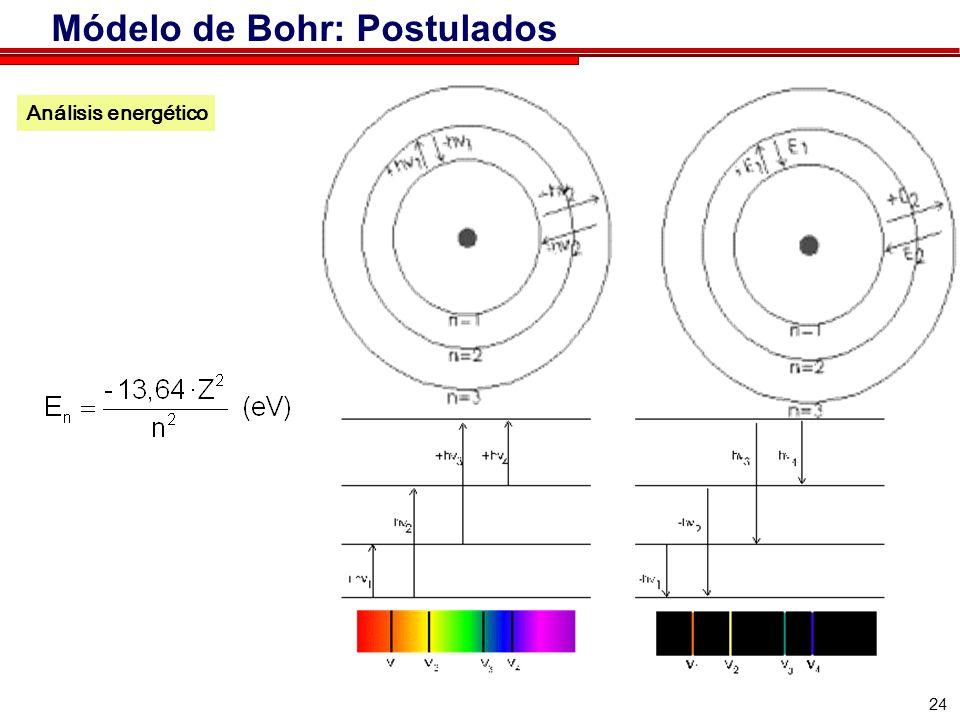 24 Análisis energético Módelo de Bohr: Postulados