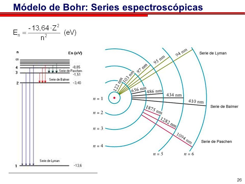 26 Módelo de Bohr: Series espectroscópicas