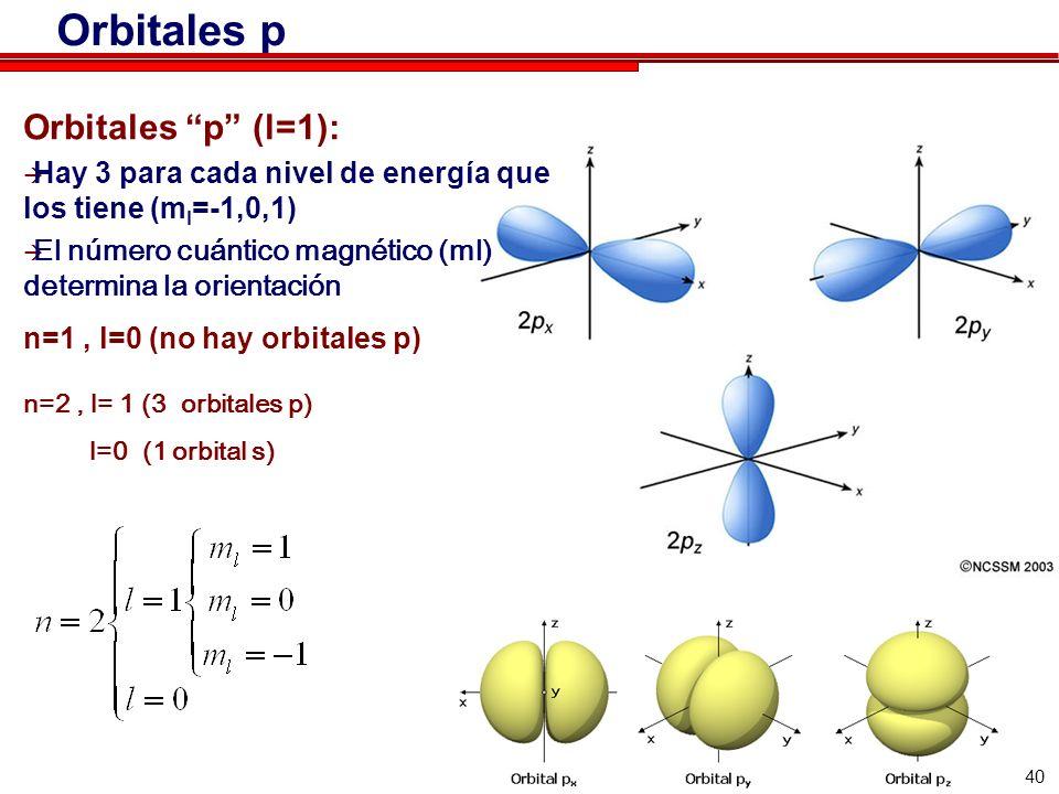 40 Orbitales p Orbitales p (l=1): Hay 3 para cada nivel de energía que los tiene (m l =-1,0,1) El número cuántico magnético (ml) determina la orientac