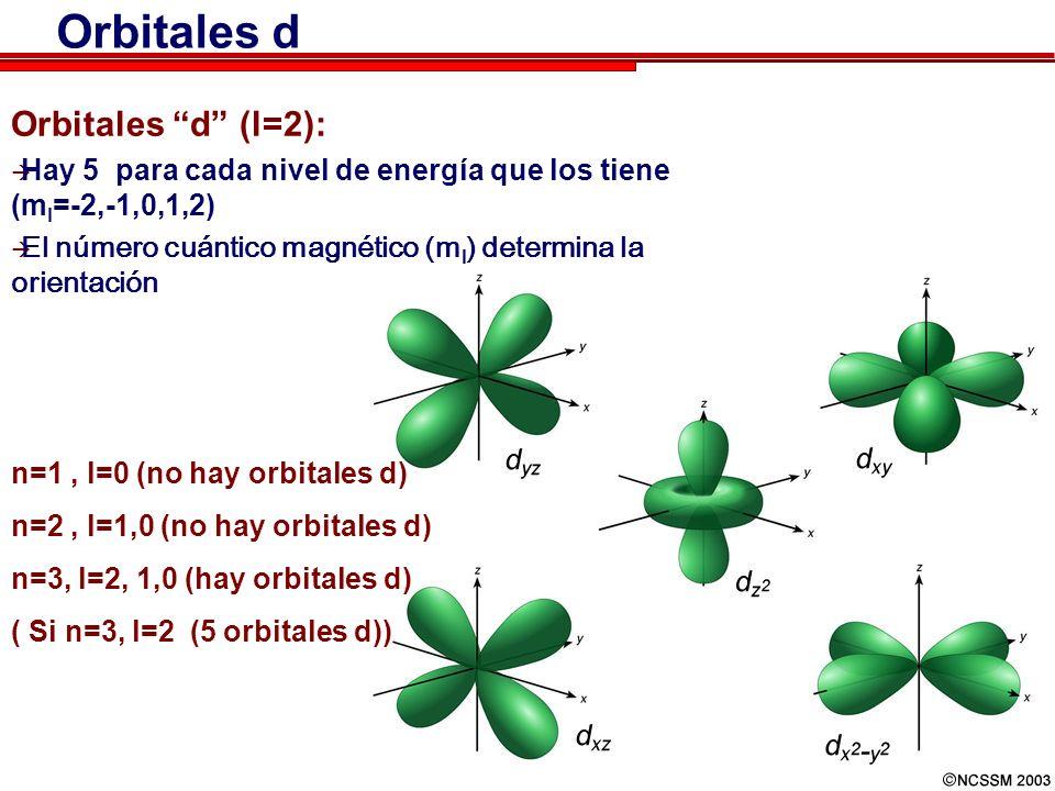 41 Orbitales d Orbitales d (l=2): Hay 5 para cada nivel de energía que los tiene (m l =-2,-1,0,1,2) El número cuántico magnético (m l ) determina la orientación n=1, l=0 (no hay orbitales d) n=2, l=1,0 (no hay orbitales d) n=3, l=2, 1,0 (hay orbitales d) ( Si n=3, l=2 (5 orbitales d))