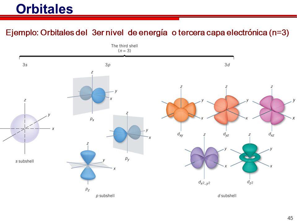 45 Orbitales Ejemplo: Orbitales del 3er nivel de energía o tercera capa electrónica (n=3)