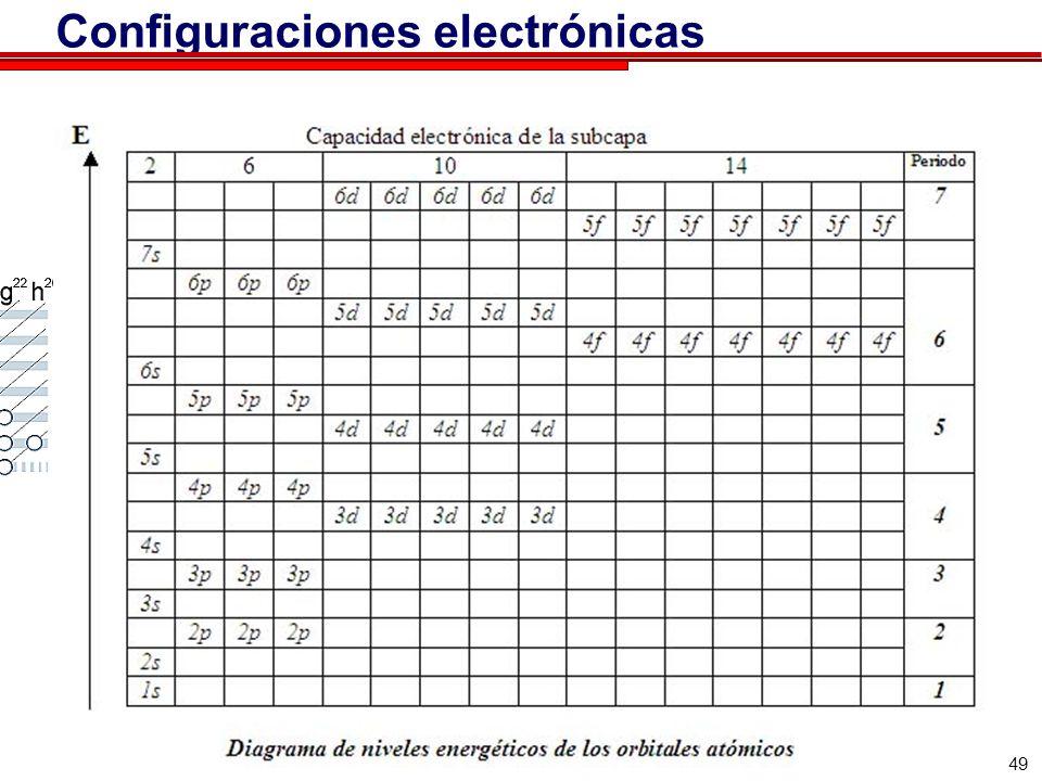 49 Configuraciones electrónicas
