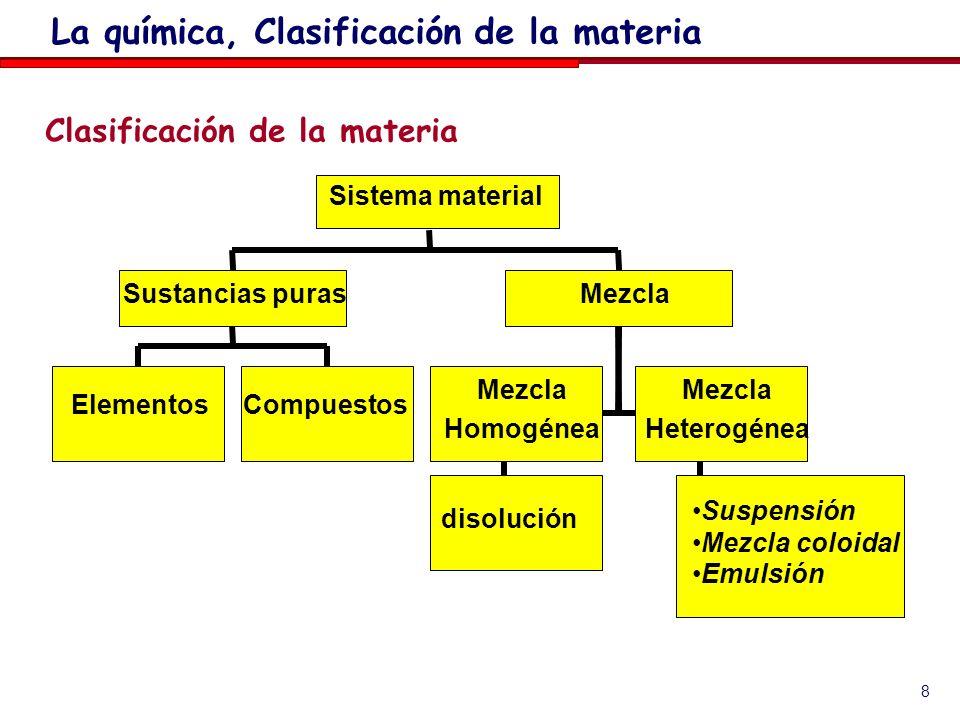 8 Clasificación de la materia La química, Clasificación de la materia ElementosCompuestos Sustancias puras Mezcla Homogénea Mezcla Heterogénea Suspensión Mezcla coloidal Emulsión Mezcla Sistema material disolución