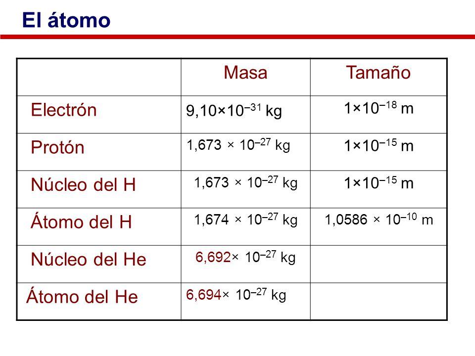 MasaTamaño Electrón 9,10×10 –31 kg 1×10 –18 m Protón 1,673 × 10 –27 kg 1×10 –15 m Núcleo del H 1,673 × 10 –27 kg 1×10 –15 m Átomo del H 1,674 × 10 –27
