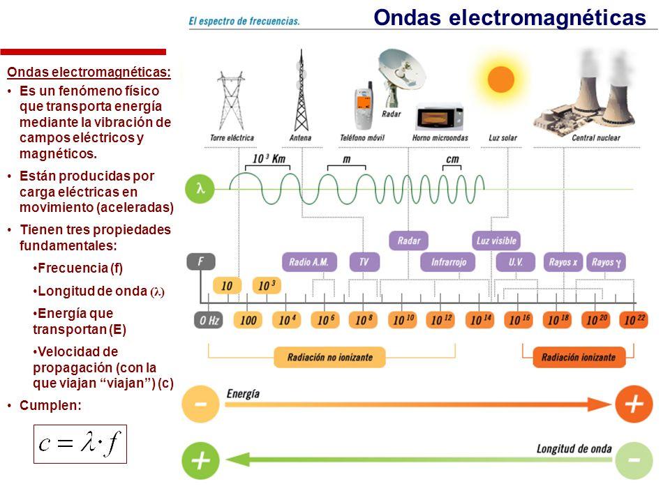 Ondas electromagnéticas Ondas electromagnéticas: Es un fenómeno físico que transporta energía mediante la vibración de campos eléctricos y magnéticos.