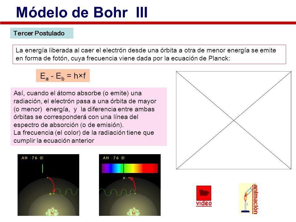 Tercer Postulado La energía liberada al caer el electrón desde una órbita a otra de menor energía se emite en forma de fotón, cuya frecuencia viene da