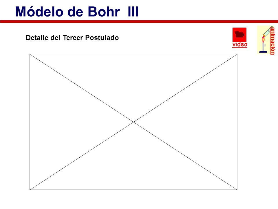 Detalle del Tercer Postulado Módelo de Bohr III animación video