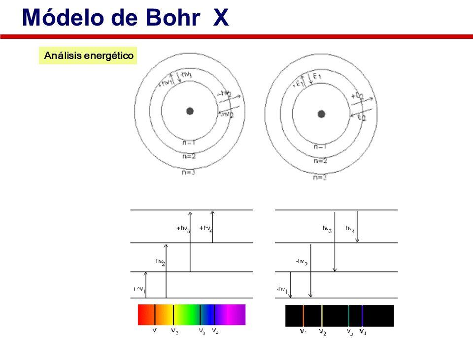 Análisis energético Módelo de Bohr X