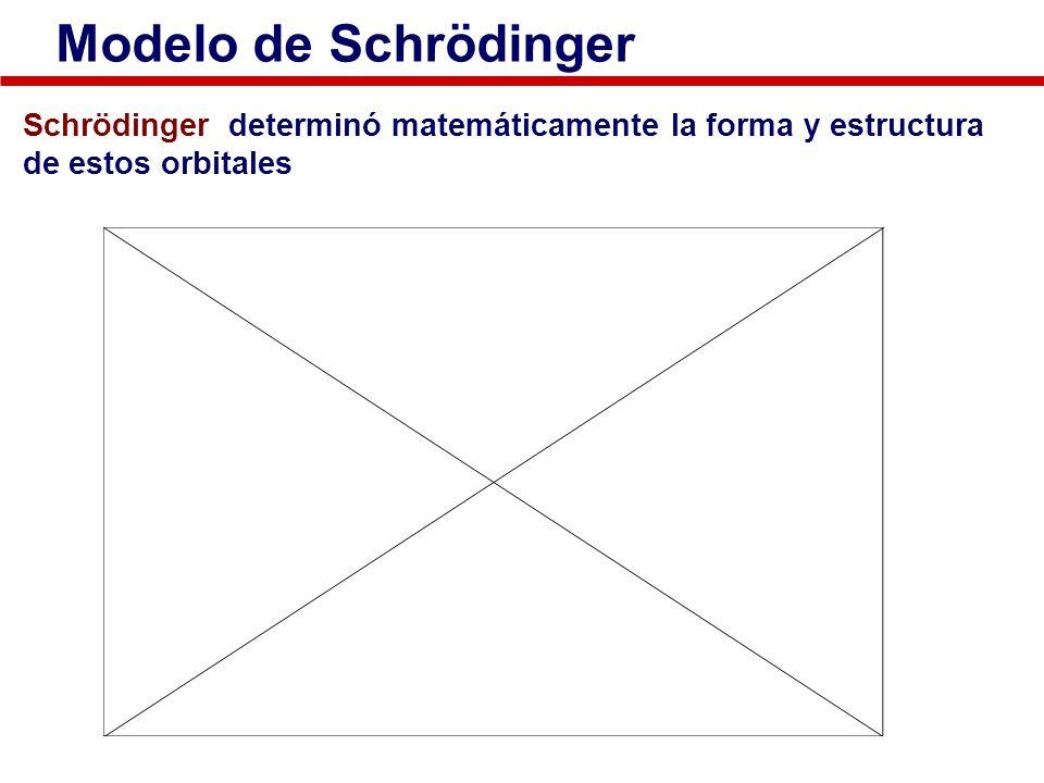 Modelo de Schrödinger Schrödinger determinó matemáticamente la forma y estructura de estos orbitales
