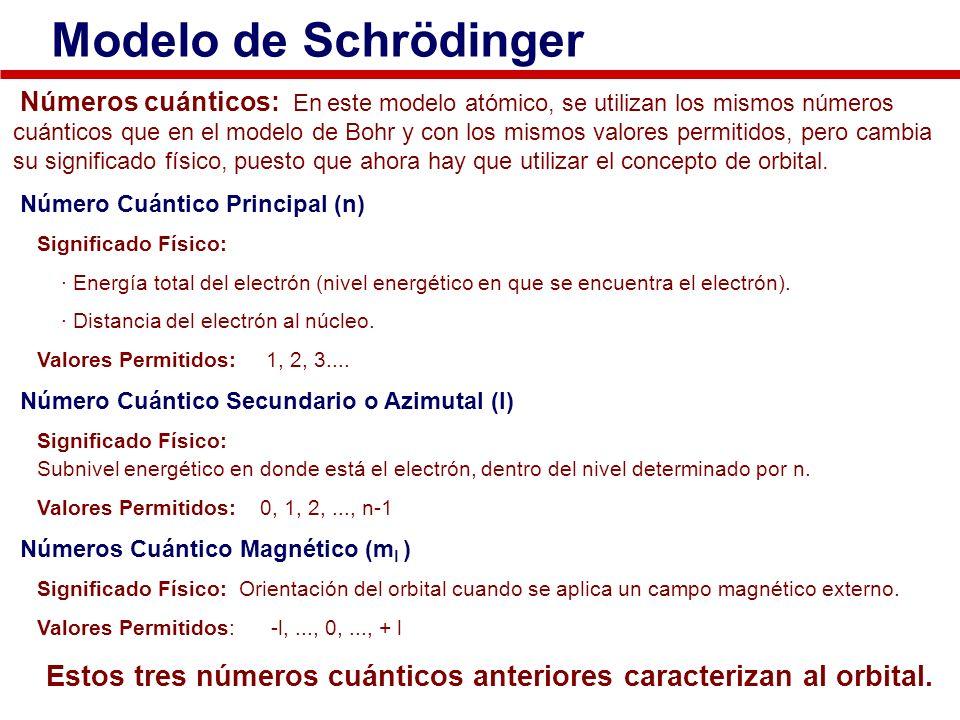 Modelo de Schrödinger Números cuánticos: En este modelo atómico, se utilizan los mismos números cuánticos que en el modelo de Bohr y con los mismos va