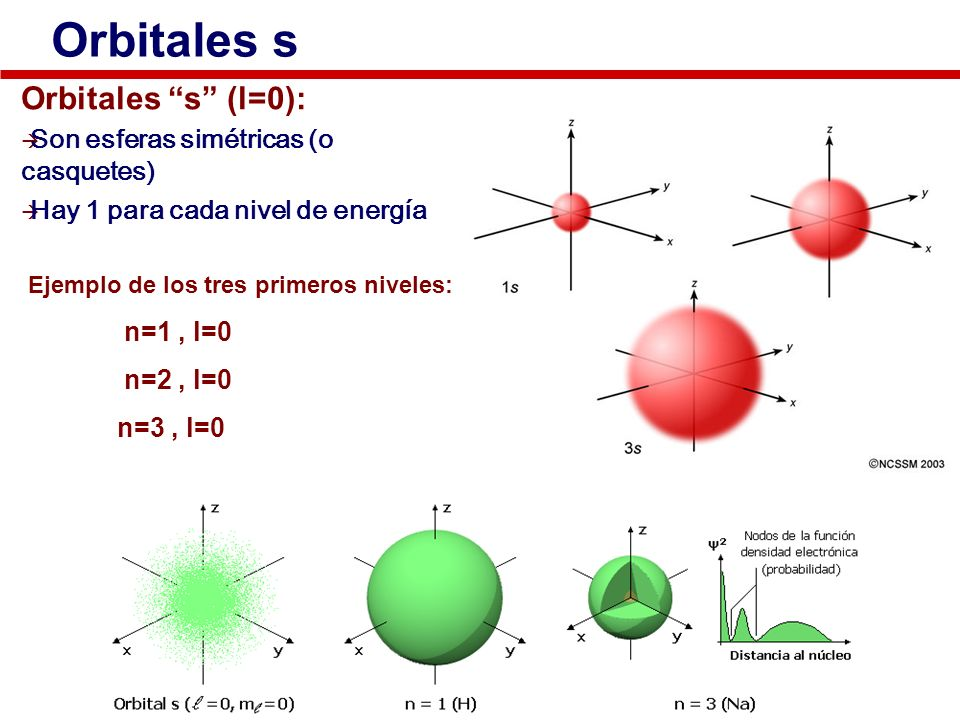 Orbitales s Orbitales s (l=0): Son esferas simétricas (o casquetes) Hay 1 para cada nivel de energía Ejemplo de los tres primeros niveles: n=1, l=0 n=