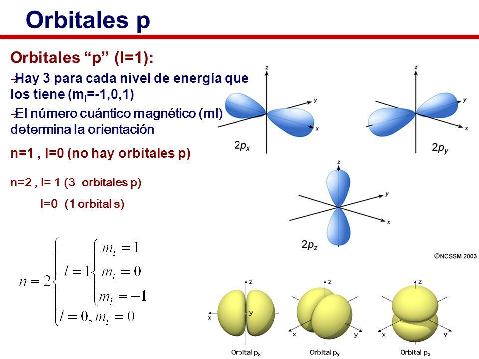 Orbitales p Orbitales p (l=1): Hay 3 para cada nivel de energía que los tiene (m l =-1,0,1) El número cuántico magnético (ml) determina la orientación