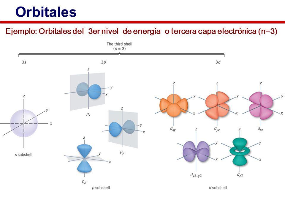 Orbitales Ejemplo: Orbitales del 3er nivel de energía o tercera capa electrónica (n=3)