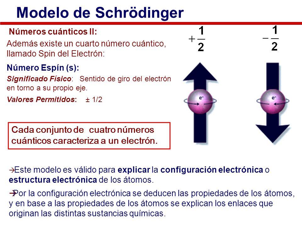 Modelo de Schrödinger Números cuánticos II: Además existe un cuarto número cuántico, llamado Spin del Electrón: Número Espín (s): Significado Físico: