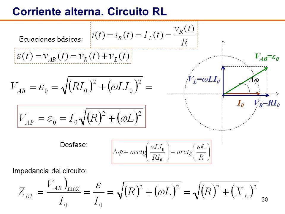 30 Corriente alterna. Circuito RL ΔφΔφ I0I0 V R =RI 0 V AB =ε 0 V L =ωLI 0 Impedancia del circuito: Ecuaciones básicas: Desfase: