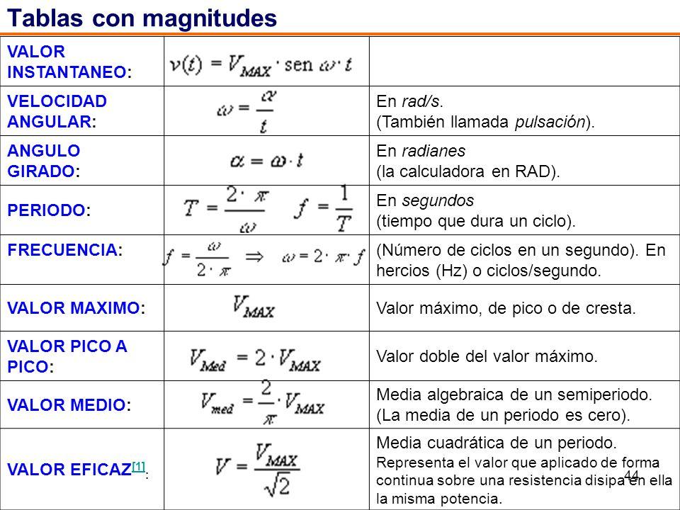 44 Tablas con magnitudes VALOR INSTANTANEO: VELOCIDAD ANGULAR: En rad/s. (También llamada pulsación). ANGULO GIRADO: En radianes (la calculadora en RA