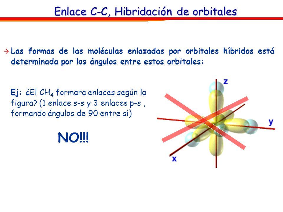 Enlace C-C, Hibridación de orbitales Las formas de las moléculas enlazadas por orbitales híbridos está determinada por los ángulos entre estos orbital