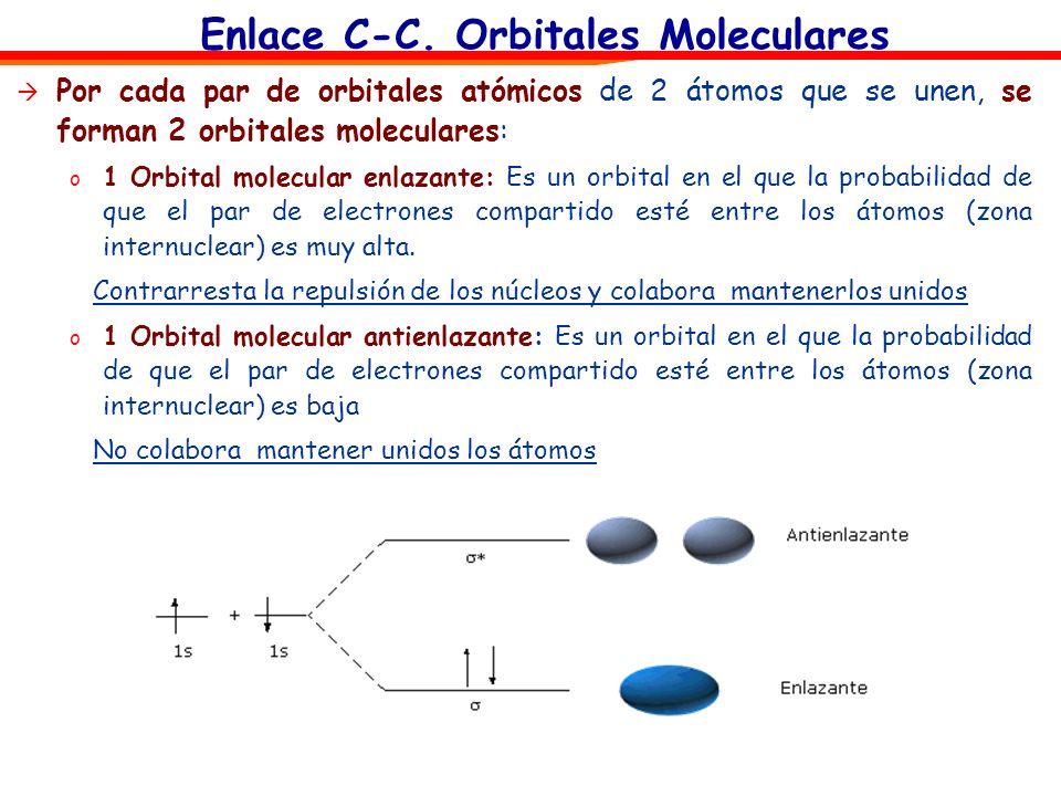 Enlace C-C. Orbitales Moleculares Por cada par de orbitales atómicos de 2 átomos que se unen, se forman 2 orbitales moleculares: o 1 Orbital molecular