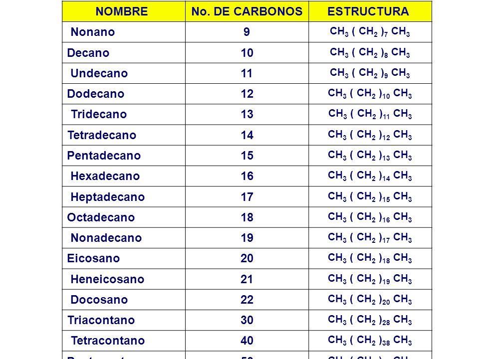 NOMBRE No. DE CARBONOSESTRUCTURA Nonano9 CH 3 ( CH 2 ) 7 CH 3 Decano10 CH 3 ( CH 2 ) 8 CH 3 Undecano11 CH 3 ( CH 2 ) 9 CH 3 Dodecano12 CH 3 ( CH 2 ) 1