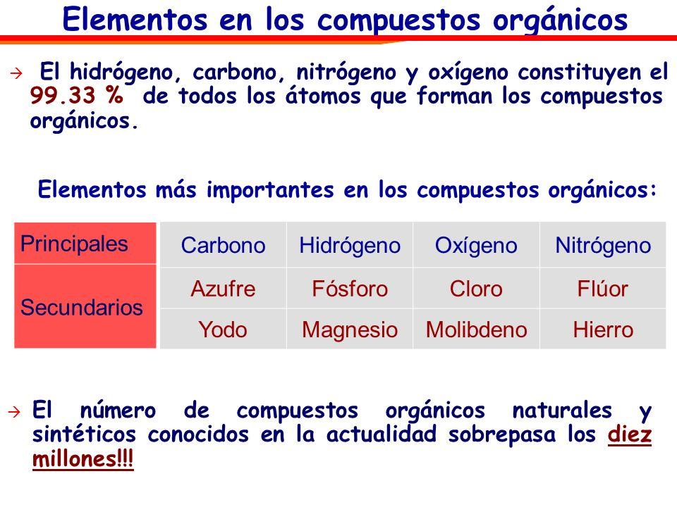 Elementos más importantes en los compuestos orgánicos: El número de compuestos orgánicos naturales y sintéticos conocidos en la actualidad sobrepasa l