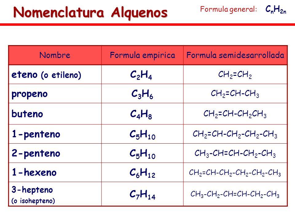 NombreFormula empiricaFormula semidesarrollada eteno (o etileno) C2H4C2H4 CH 2 =CH 2 propenoC3H6C3H6 CH 2 =CH-CH 3 butenoC4H8C4H8 CH 2 =CH-CH 2 CH 3 1