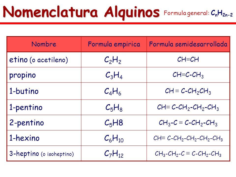 Nomenclatura Alquinos NombreFormula empiricaFormula semidesarrollada etino (o acetileno) C2H2C2H2 CH propinoC3H4C3H4 CH C-CH 3 1-butinoC4H6C4H6 CH C-C