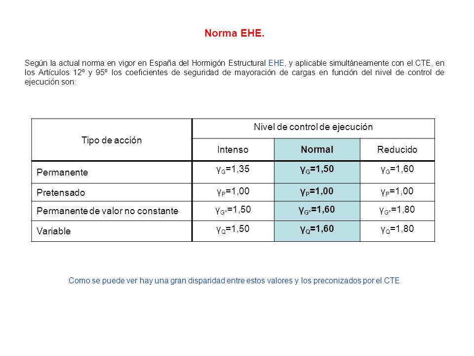 Norma EHE. Según la actual norma en vigor en España del Hormigón Estructural EHE, y aplicable simultáneamente con el CTE, en los Artículos 12º y 95º l