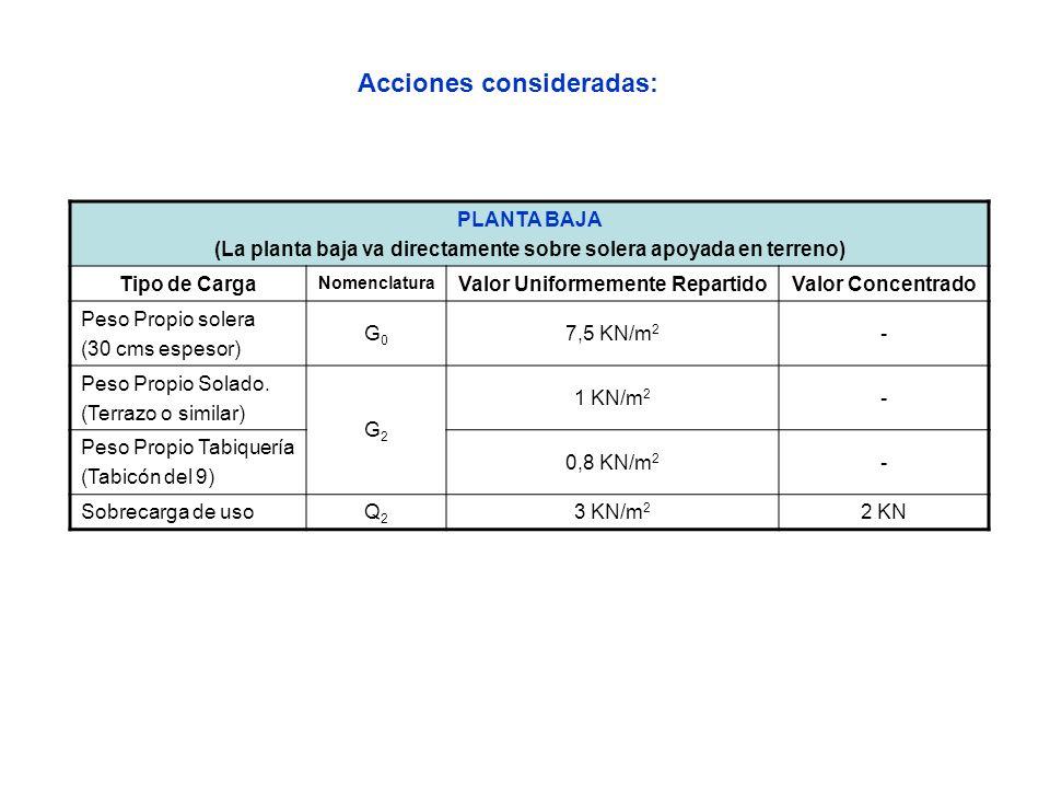 PLANTA TIPO (De la 1 a la 3) Tipo de Carga Nomenclatura Valor Uniformemente RepartidoValor Concentrado Peso Propio Forjado (22+5=27 cms) G1G1 3,35 KN/m 2 - Peso Propio Solado.