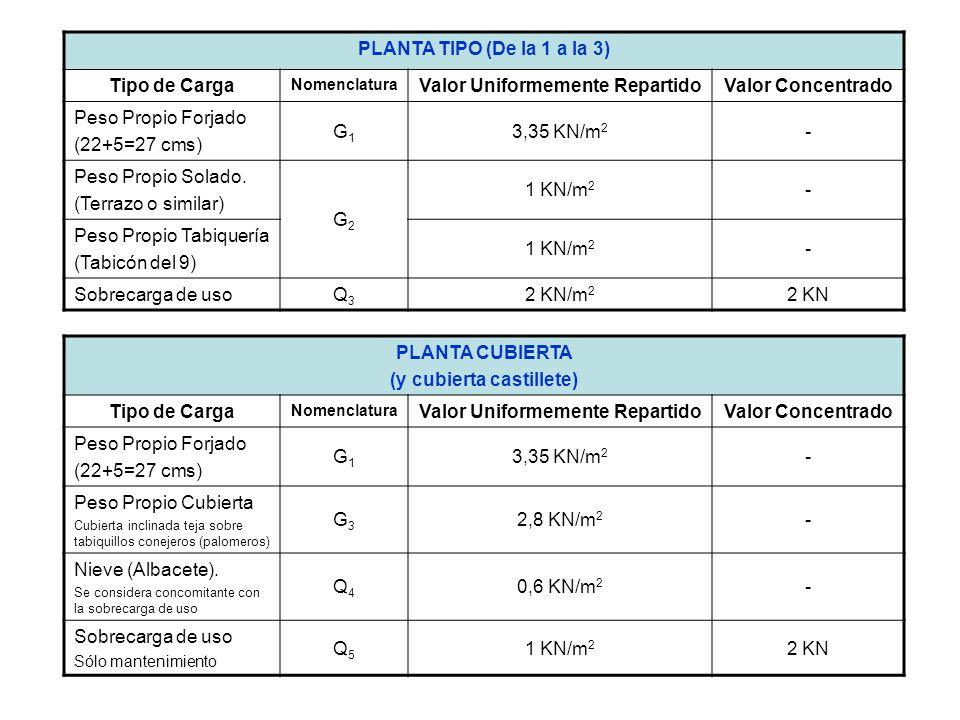 ESCALERAS Tipo de Carga Nomenclatura Valor Uniformemente RepartidoValor Concentrado Peso Propio Losa (20 cms espesor) G4G4 5 KN/m 2 - Peso Propio Solado (Terrazo o similar) G5G5 1 KN/m 2 - Peso Propio Peldañeado 1 KN/m 2 - Sobrecarga de usoQ6Q6 3 KN/m 2 2 KN LOSA ASCENSOR Tipo de Carga Nomenclatura Valor Uniformemente RepartidoValor Concentrado Peso Propio Losa (30 cms espesor) G6G6 7,5 KN/m 2 - Peso Propio Solado-- Peso Propio maquinaria ascensor G7G7 45 KN/m 2 - Sobrecarga de uso--