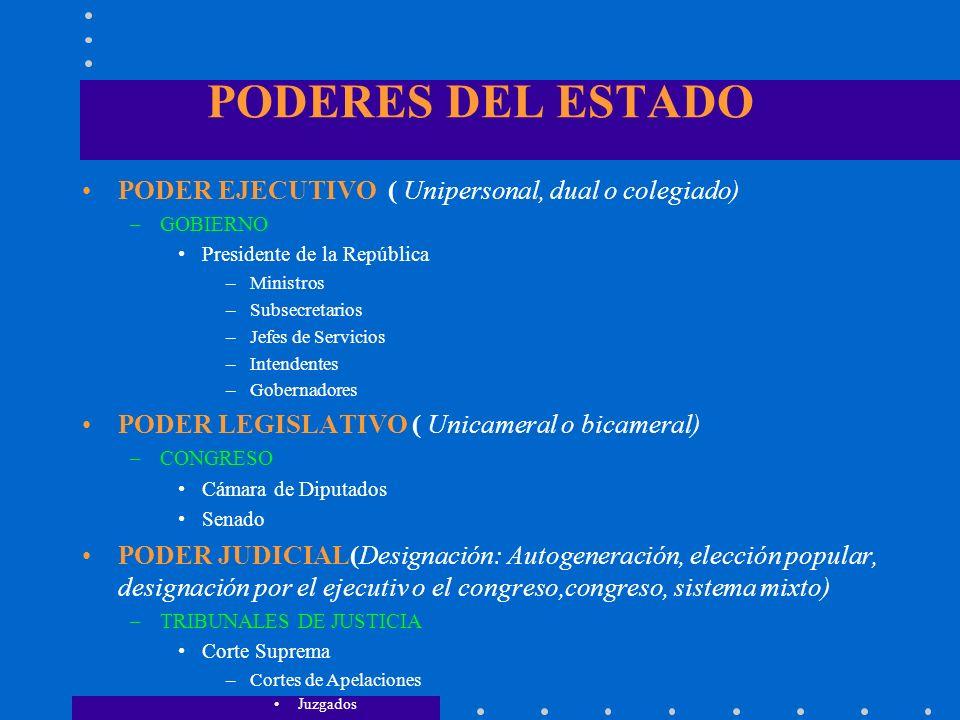 JERARQUIA DE LAS NORMAS DE DERECHO 1. CONSTITUCION POLITICA DEL ESTADO 2. LEYES, D.L., D.F.L Y TRATADOS INTERNAC. 3. DECRETOS SUPREMOS 4. OTROS DECRET