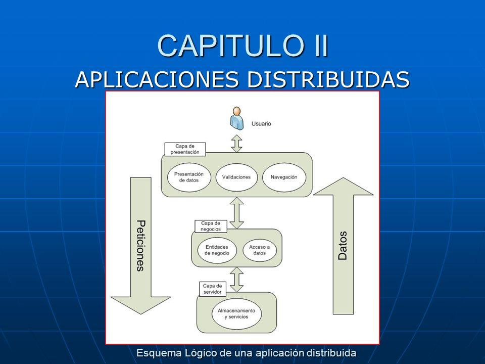 CAPITULO II APLICACIONES DISTRIBUIDAS Esquema Lógico de una aplicación distribuida