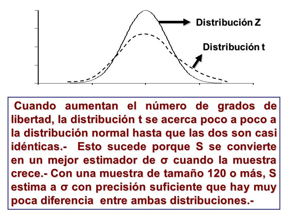 Cuando aumentan el número de grados de libertad, la distribución t se acerca poco a poco a la distribución normal hasta que las dos son casi idénticas