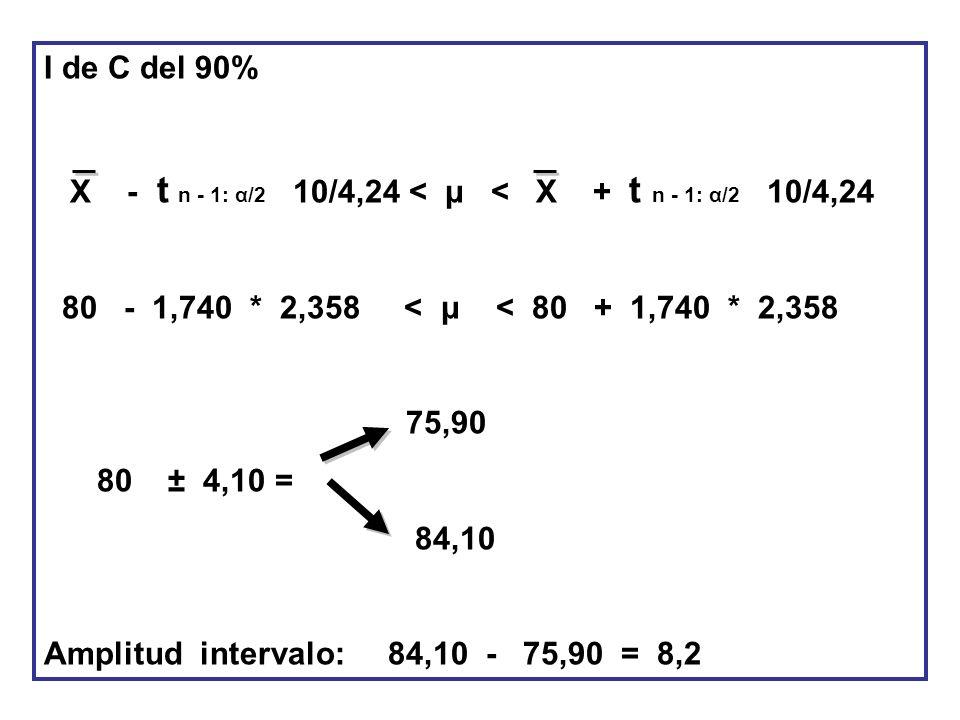 I de C del 90% X - t n - 1: α/2 10/4,24 < μ < X + t n - 1: α/2 10/4,24 80 - 1,740 * 2,358 < μ < 80 + 1,740 * 2,358 75,90 80 ± 4,10 = 84,10 Amplitud in