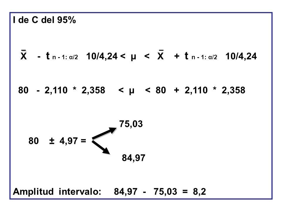 I de C del 95% X - t n - 1: α/2 10/4,24 < μ < X + t n - 1: α/2 10/4,24 80 - 2,110 * 2,358 < μ < 80 + 2,110 * 2,358 75,03 80 ± 4,97 = 84,97 Amplitud in