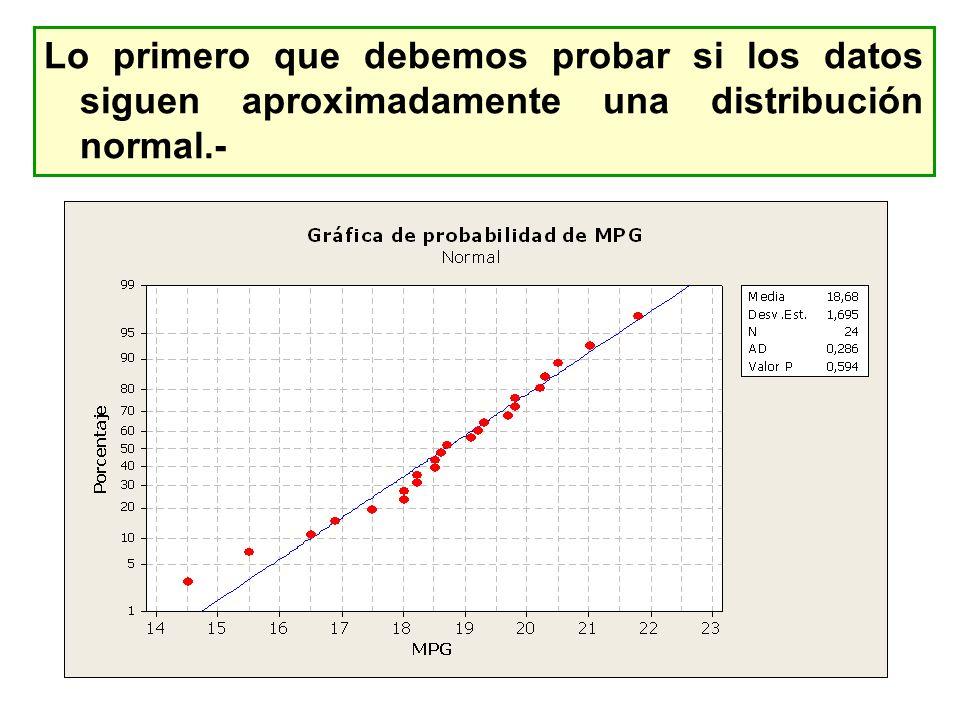 Lo primero que debemos probar si los datos siguen aproximadamente una distribución normal.-