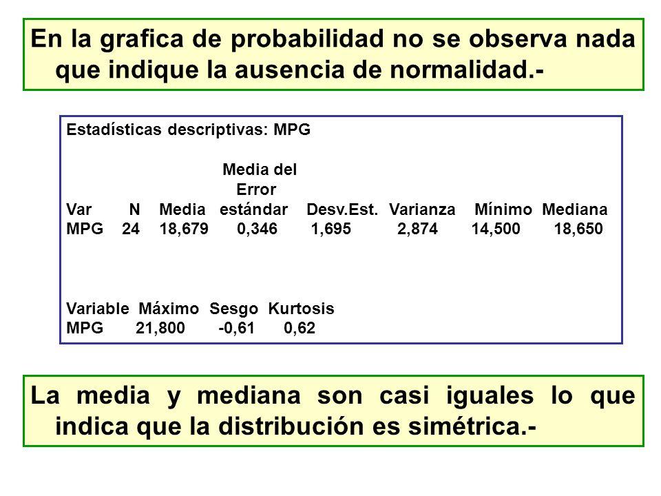 En la grafica de probabilidad no se observa nada que indique la ausencia de normalidad.- Estadísticas descriptivas: MPG Media del Error Var N Media es