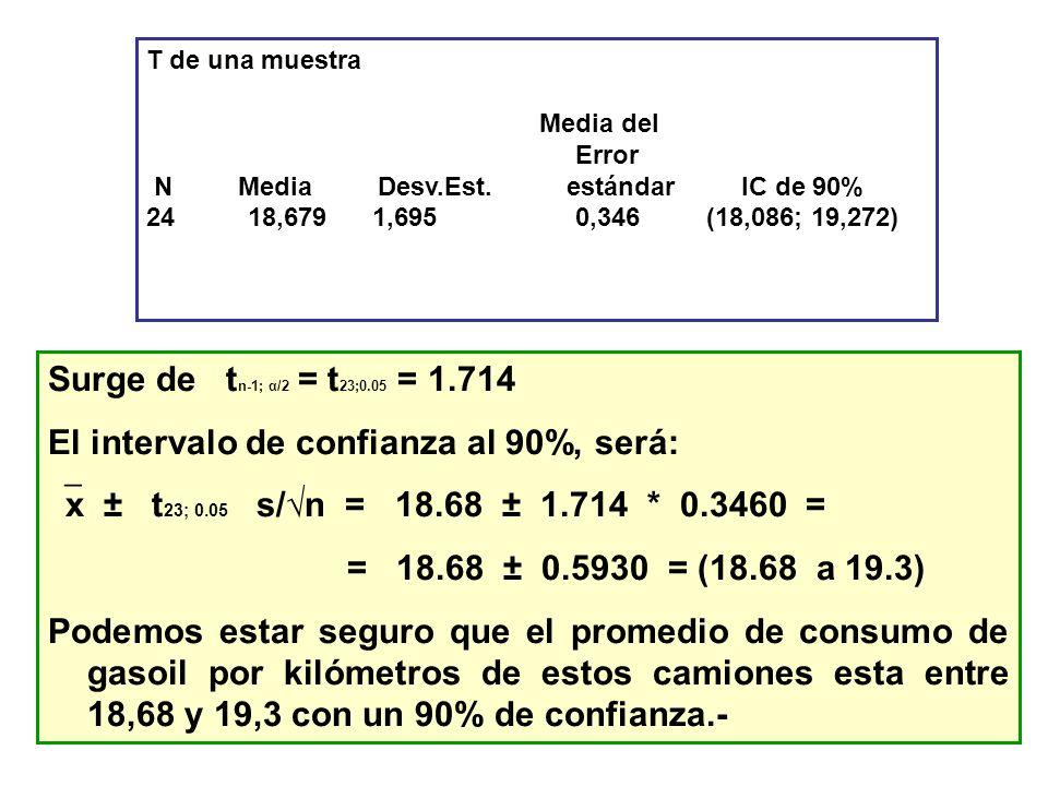 T de una muestra Media del Error N Media Desv.Est. estándar IC de 90% 24 18,679 1,695 0,346 (18,086; 19,272) Surge de t n-1; α/2 = t 23;0.05 = 1.714 E
