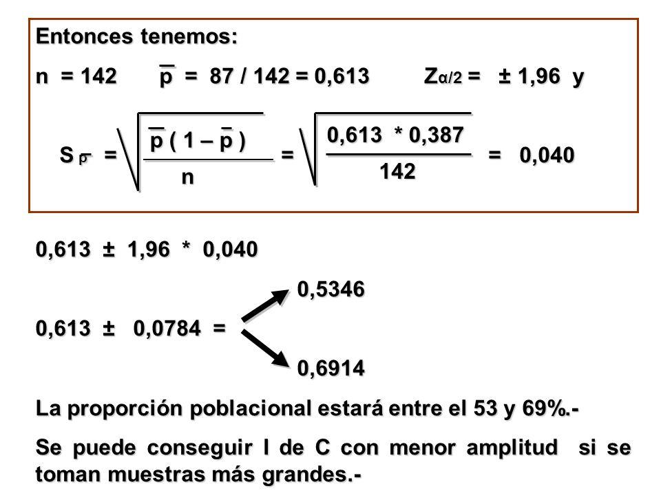 Entonces tenemos: n = 142 p = 87 / 142 = 0,613 Z α/2 = ± 1,96 y S p = = = 0,040 S p = = = 0,040 p ( 1 – p ) n 0,613 * 0,387 142 0,613 ± 1,96 * 0,040 0