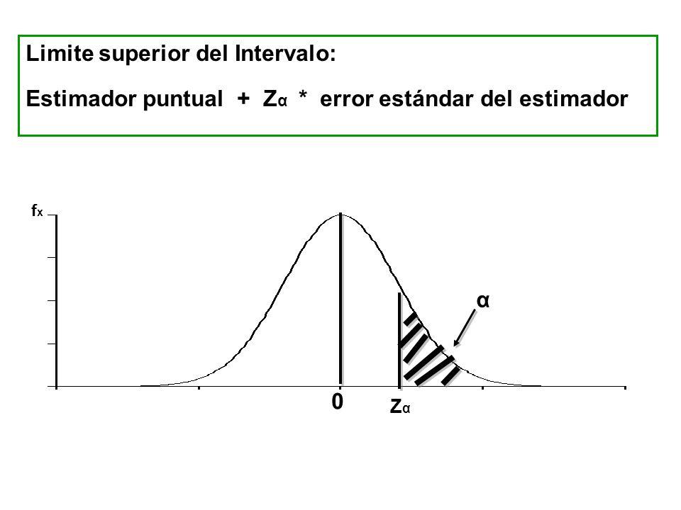 Limite superior del Intervalo: Estimador puntual + Z α * error estándar del estimador 0 ZαZα α fxfx