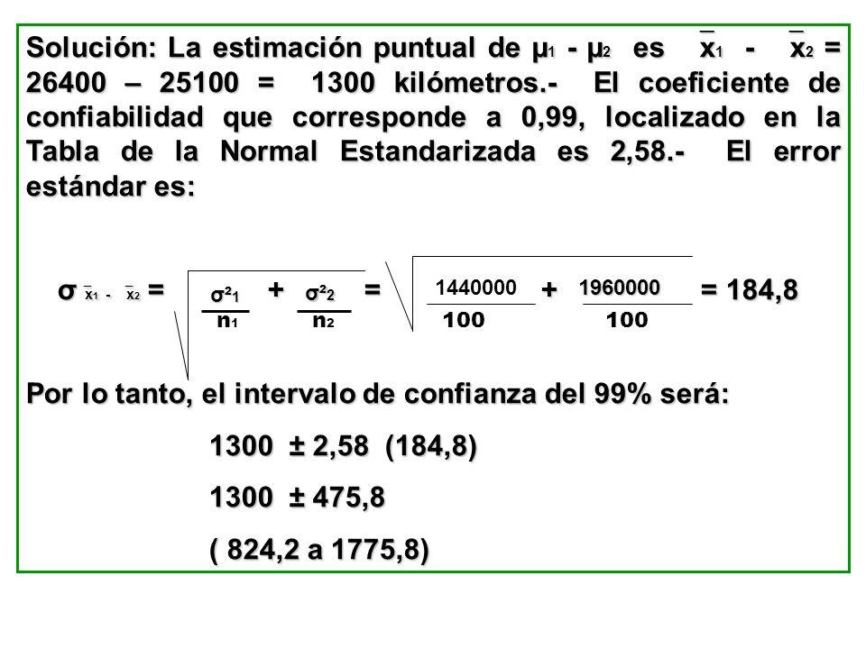 Solución: La estimación puntual de µ 1 - µ 2 es x 1 - x 2 = 26400 – 25100 = 1300 kilómetros.- El coeficiente de confiabilidad que corresponde a 0,99,