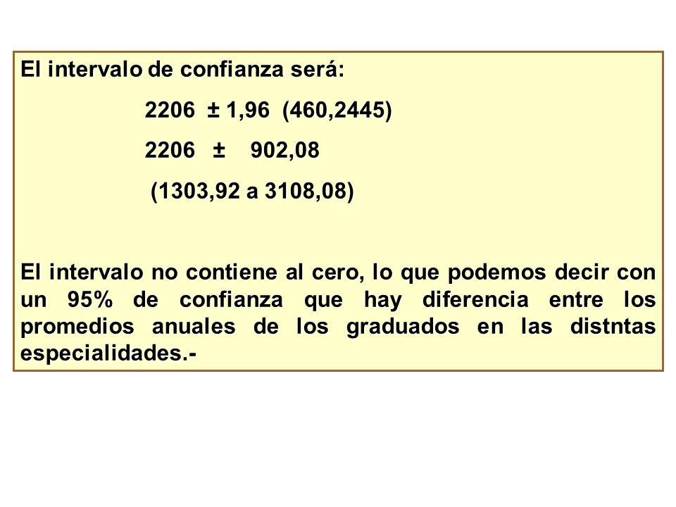 El intervalo de confianza será: 2206 ± 1,96 (460,2445) 2206 ± 1,96 (460,2445) 2206 ± 902,08 2206 ± 902,08 (1303,92 a 3108,08) (1303,92 a 3108,08) El i