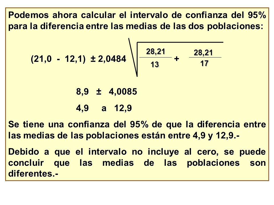 Podemos ahora calcular el intervalo de confianza del 95% para la diferencia entre las medias de las dos poblaciones: (21,0 - 12,1) ± 2,0484 + (21,0 -