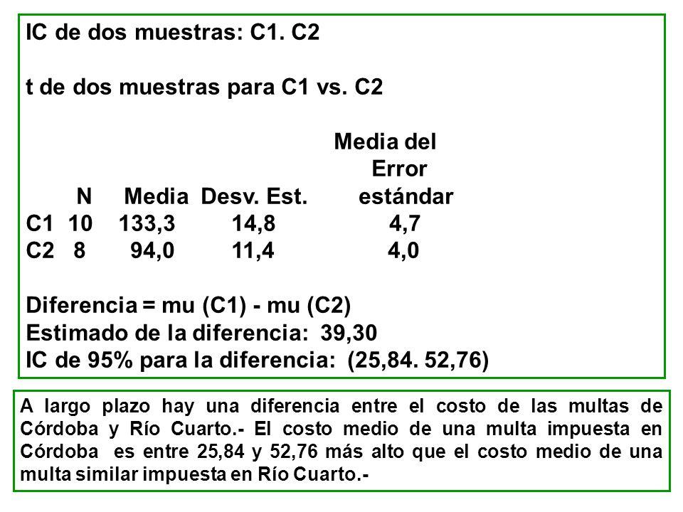 IC de dos muestras: C1. C2 t de dos muestras para C1 vs. C2 Media del Error N Media Desv. Est. estándar C1 10 133,3 14,8 4,7 C2 8 94,0 11,4 4,0 Difere