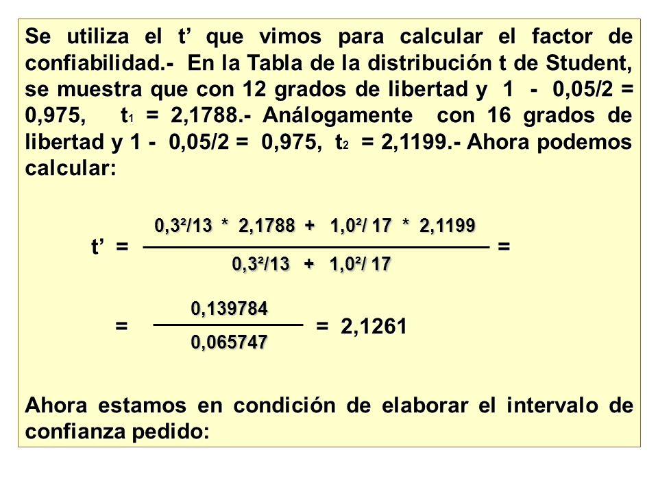 Se utiliza el t que vimos para calcular el factor de confiabilidad.- En la Tabla de la distribución t de Student, se muestra que con 12 grados de libe