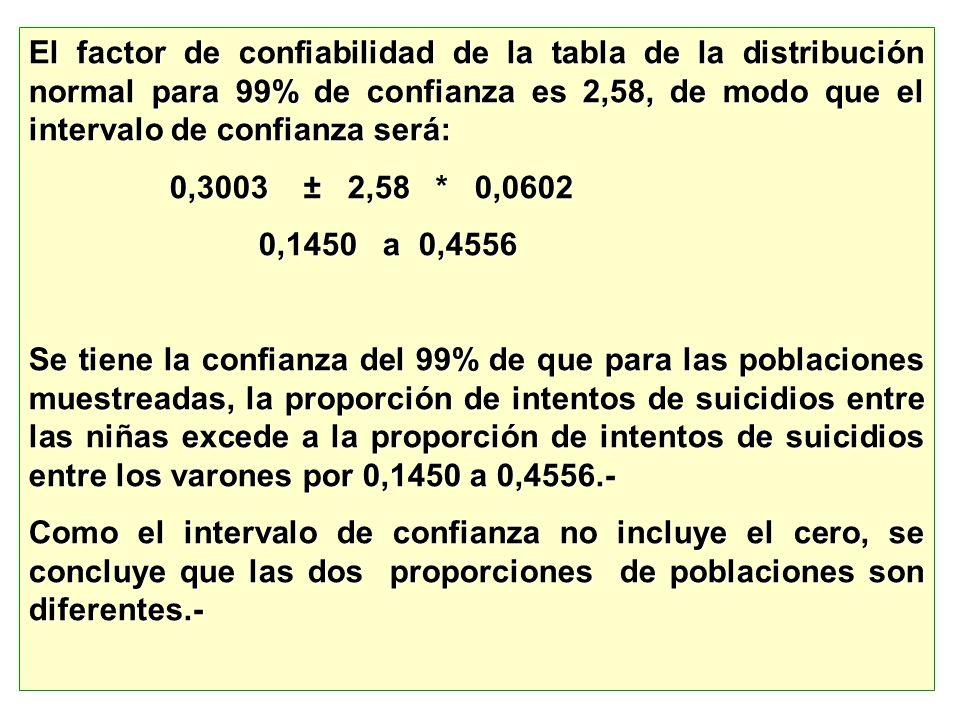 El factor de confiabilidad de la tabla de la distribución normal para 99% de confianza es 2,58, de modo que el intervalo de confianza será: 0,3003 ± 2